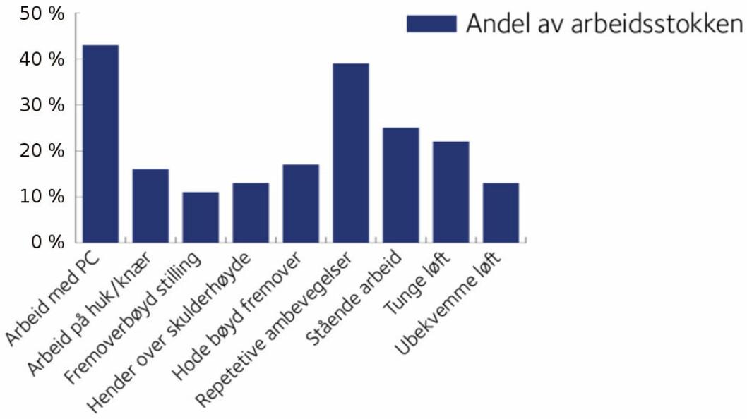 Oversikt over antallet personer som oppgir å være utsatt for mekaniske belastninger i norsk arbeidsliv. Tallene viser at mekaniske arbeidsbelastninger fortsatt er utbredt. (Graf: Stami og data fra NOA SSB LKU 2015)